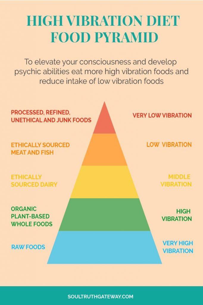 high vibration food